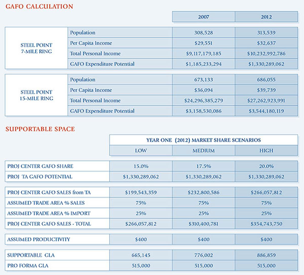 Market Data Chart